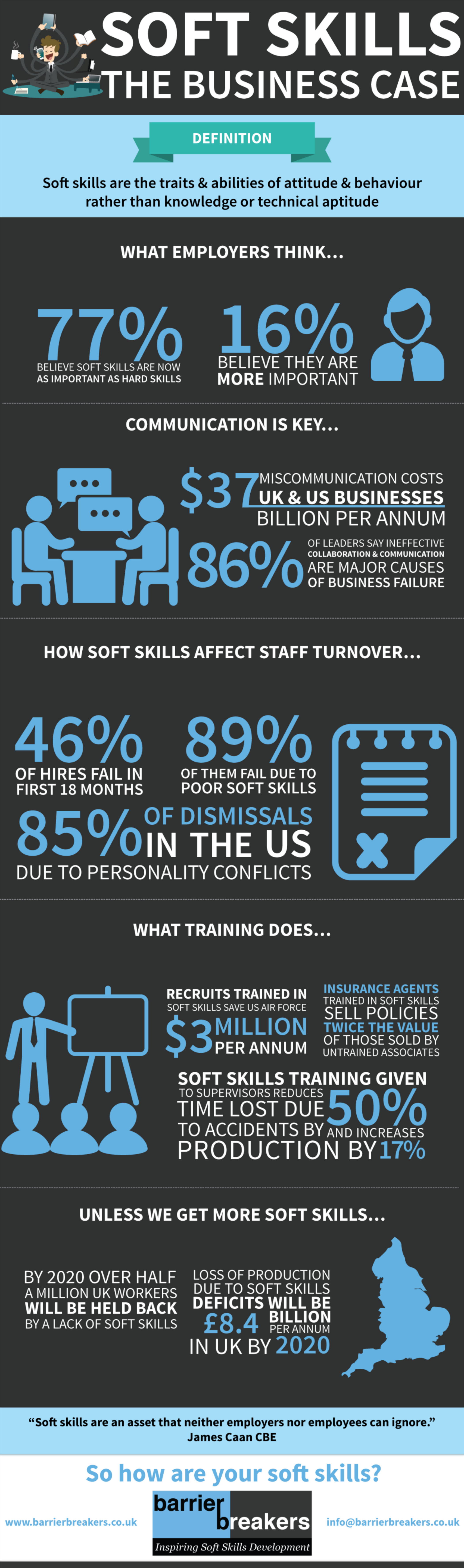Soft Skills - the business case